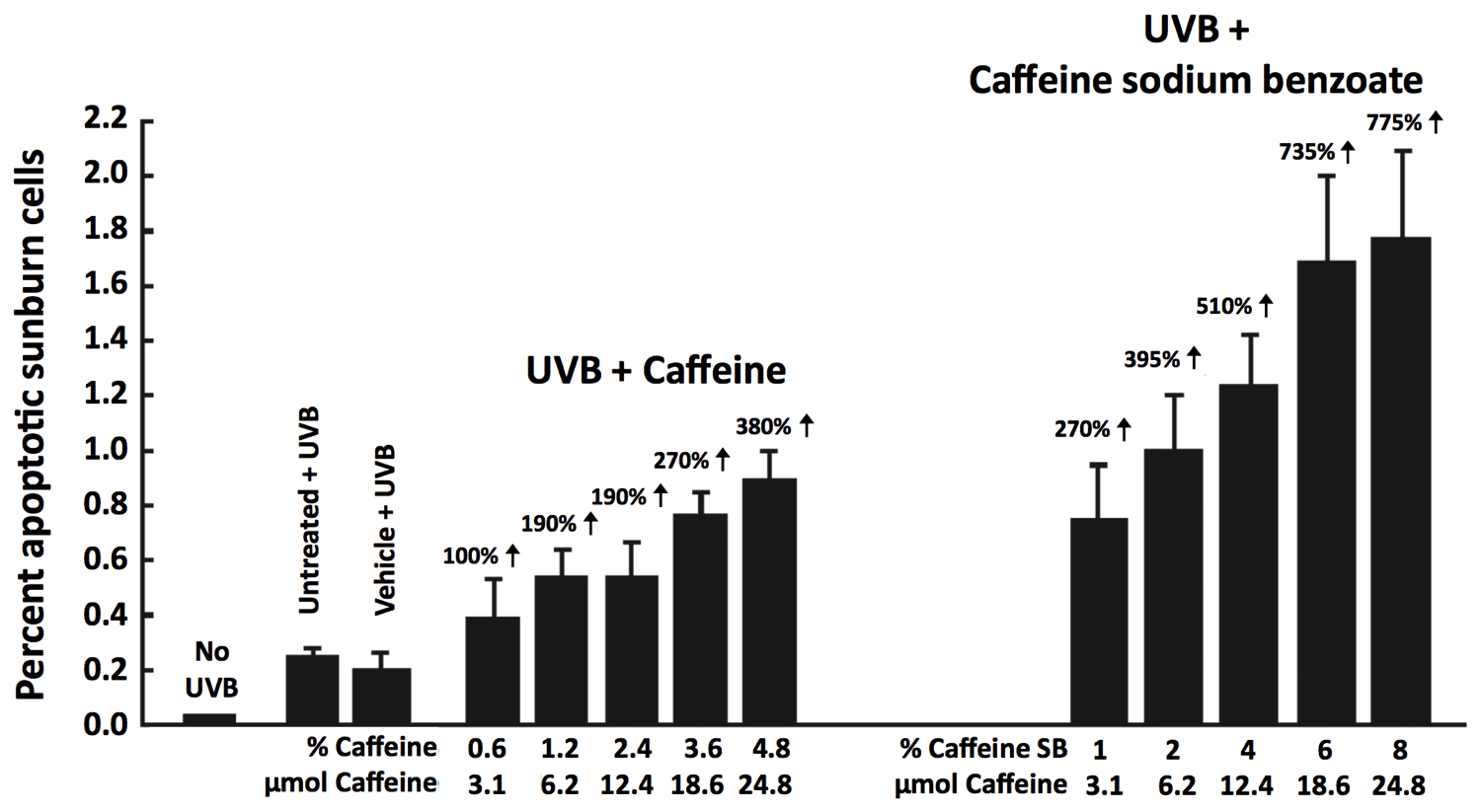 Mechanisms Of Caffeine-induced Inhibition Of UVB Carcinogenesis